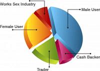 登録者に関する統計グラフ